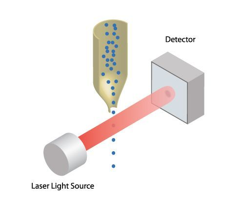 Light Obscuration/Photozone