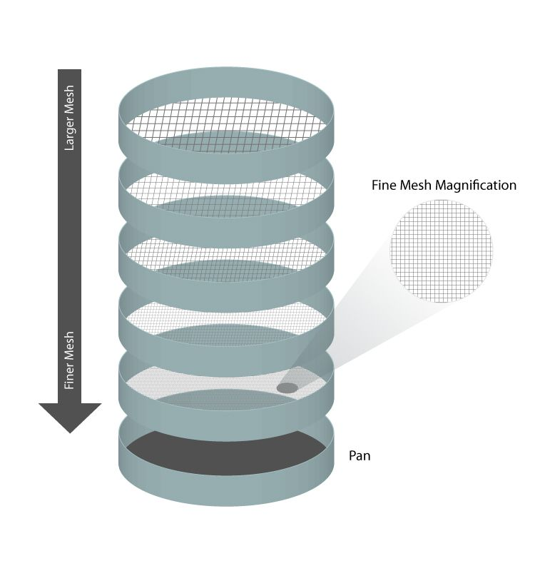 Sieve Analysis
